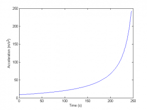 Rocket Acceleration vs Time