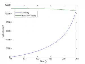 Rocket Velocity vs Time