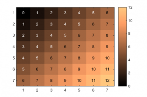 "A heat map table with the ""copper"" colormap"